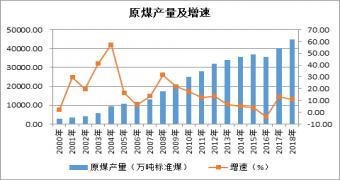 陕西煤炭产业高质量发展探究